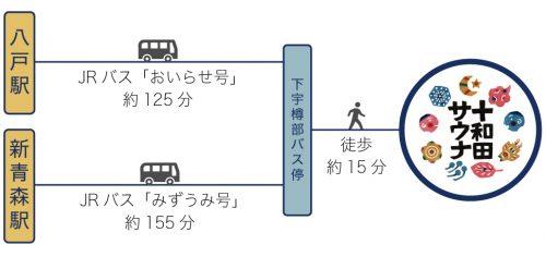 バスの行き方